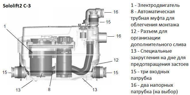 основные элементы насосов sololift c-3