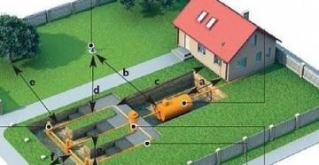 Общий план водоотвода на загородном участке