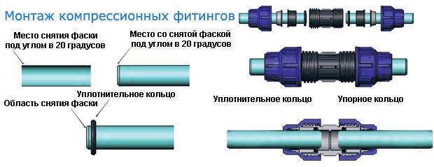 Монтаж компрессионных фитингов в разрезе