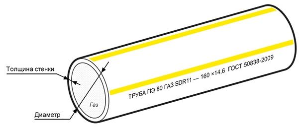 Образец маркировки и среза полиэтиленовой трубы