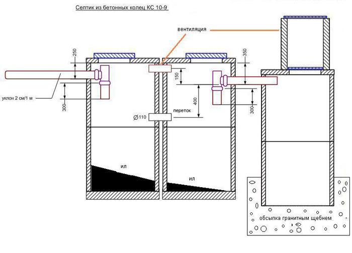 Схема септика из бетонных колец КС 10-9