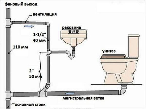 Устройство внутренней разводки канализации