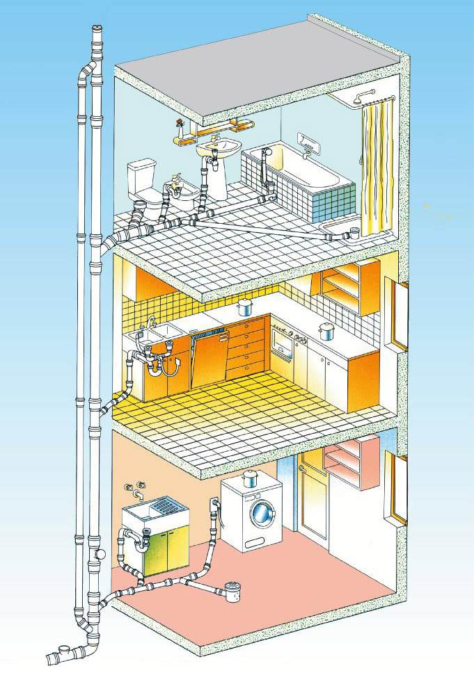 Схема устройства внутренней канализации трехэтажного дома в разрезе
