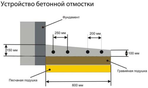 Уклон бетонной отмостки