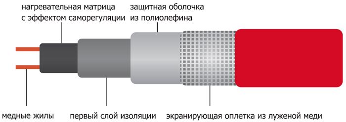 Устройства саморегулирующего кабеля в разрезе