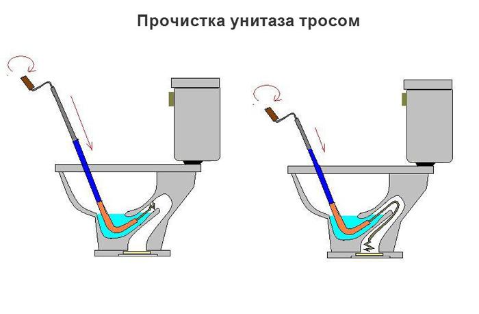 Схема прочистки унитаза сантехническим тросом