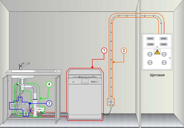 Подключение посудомойки к электросети
