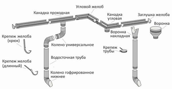 Схема водостока с указанием всех элементов