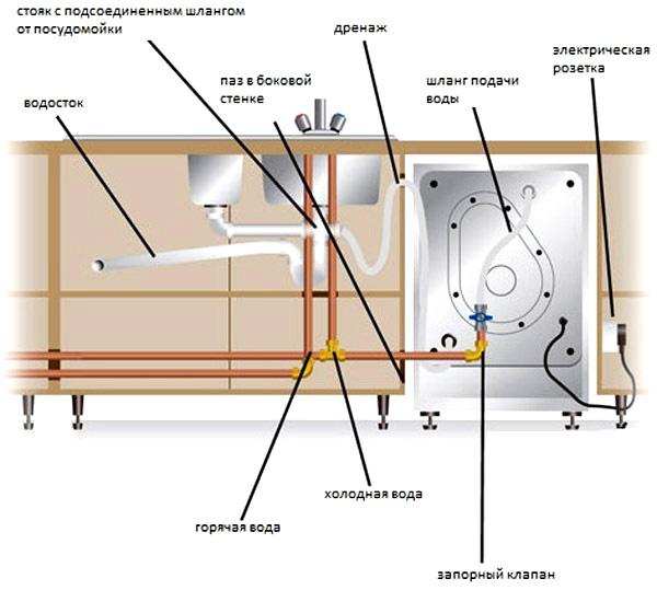 Схема подключения посудомоечной машины к водопроводу