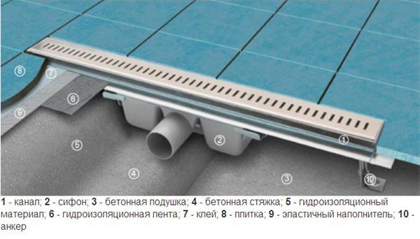 Монтаж бетонного поддона