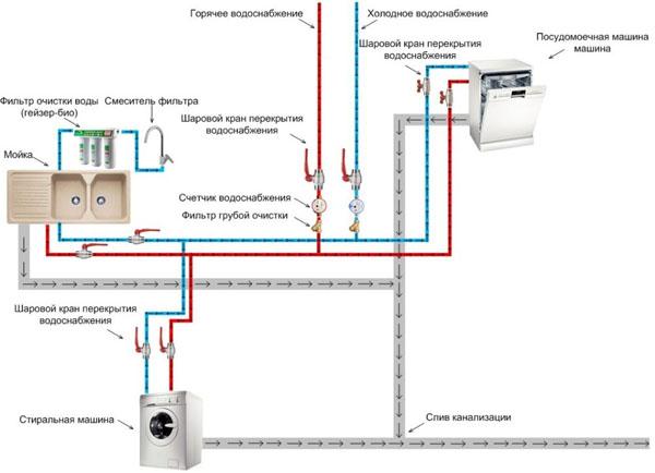 Структурная схема подключения мойки, стиральной машины и посудомоечной машины на кухне