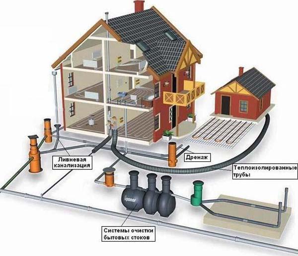 Схема очистного сооружения