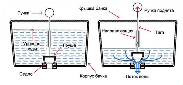 Работа запорной арматуры поплавкового типа