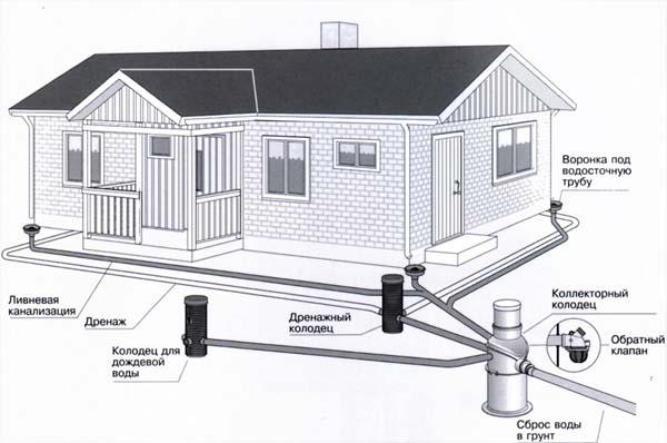 Состав канализации