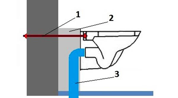 Крепление унитаза на бетонное основание