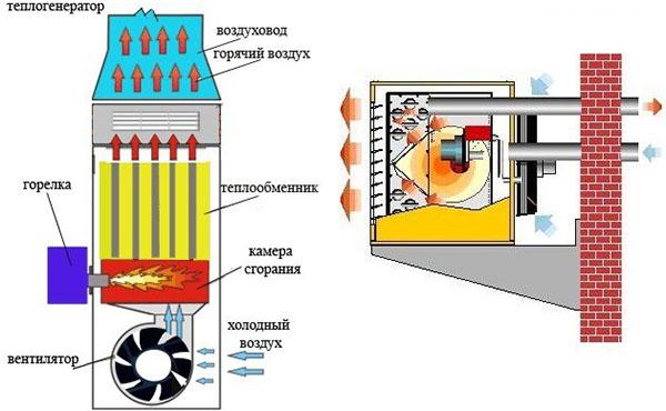 Теплогенератор в системе воздушного отопления