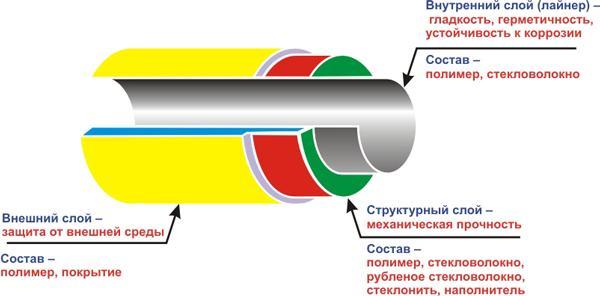 Конструкция трубы из стеклопластика