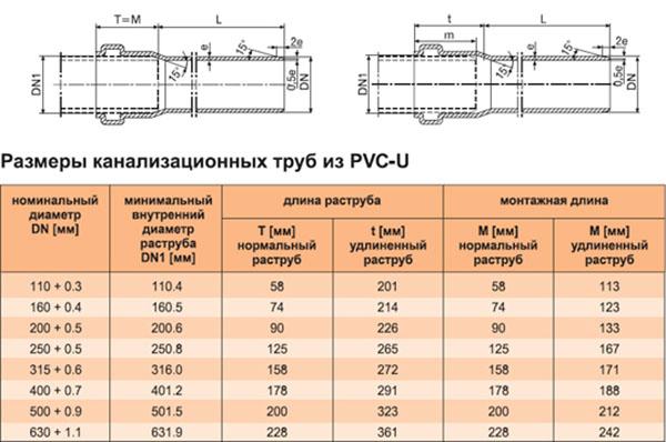 Размеры труб из поливинилхлорида