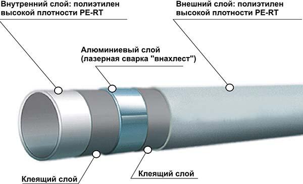 Конструкция металлопластиковых труб