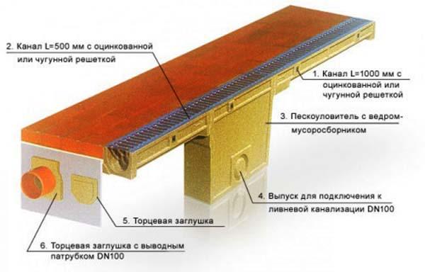 Схема ливневки открытого типа
