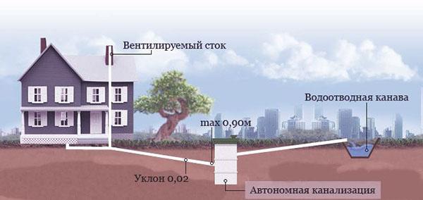 Схема наружной канализации из труб ПВХ