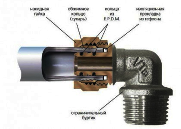 Соединение чугунной трубы с пластиковой при помощи муфты