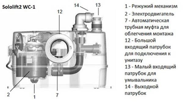 Компактная канализационная система - устройство