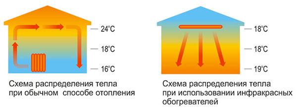 Сравнительная схема отопления ИК-обогревателем и обычным способом