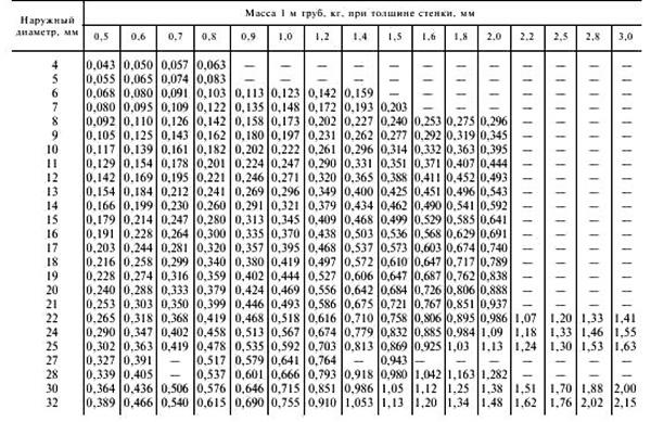 Размеры и масса труб по ГОСТу