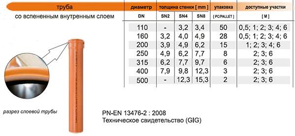 Характеристики труб из поливинилхлорида