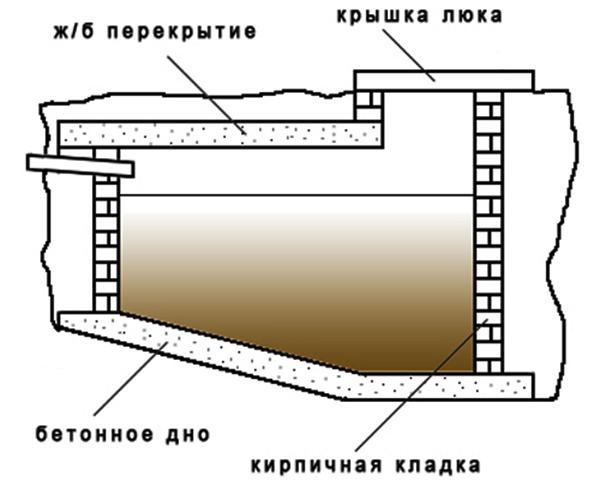 Основание выгребного слива с бетонным дном