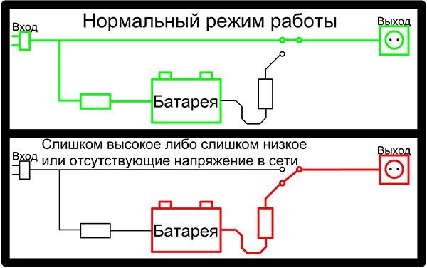 Схема работы ИБП по технологии Offline