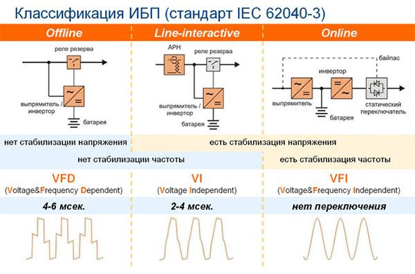 Классификация ИБП