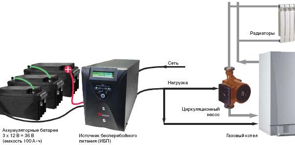 Подключение ИБП к отоплению