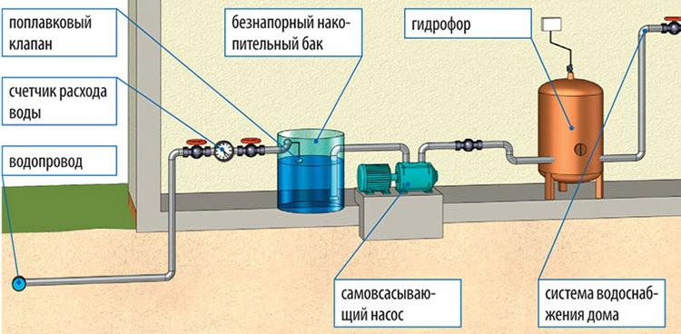 Водоснабжение частного дома с гидроаккумулятором