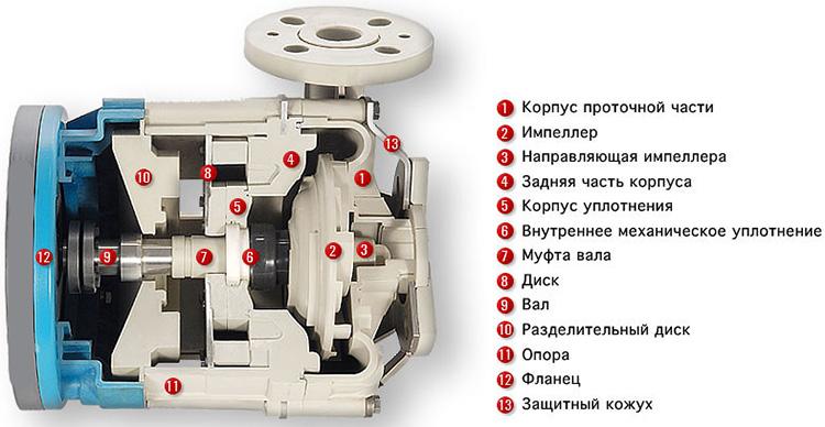 Части насоса - схема устройства