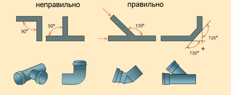Схема монтажа уклона канализационных труб