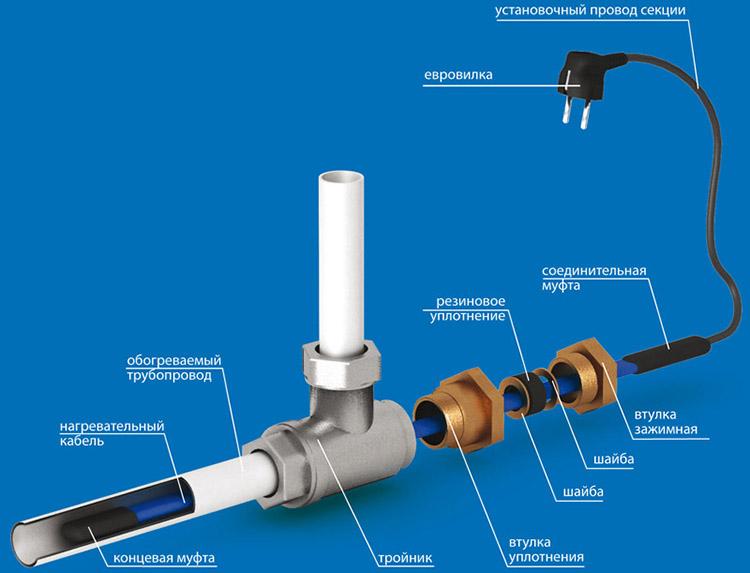 Подключение кабеля к водопроводу