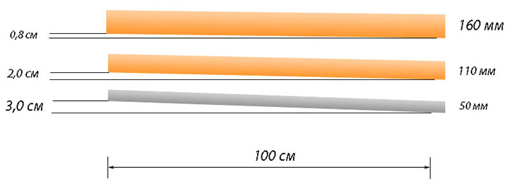 Минимальный уклон канализационных труб