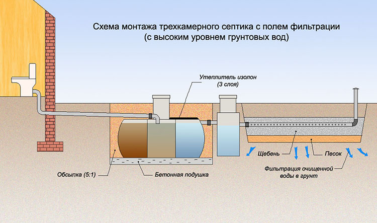 Схема монтажа трехкамерного септика