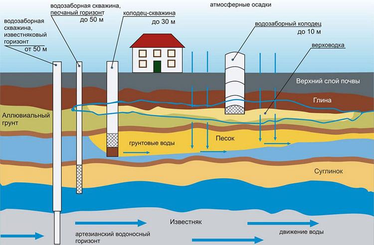 Глубина залегания водоносных пластов
