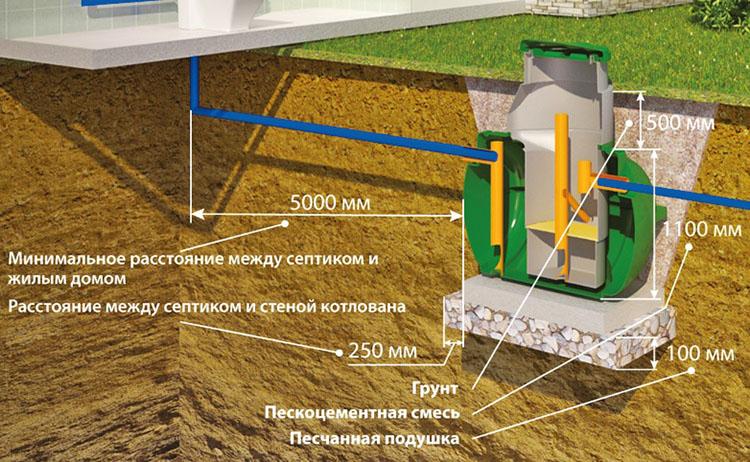 Правила монтажа канализации