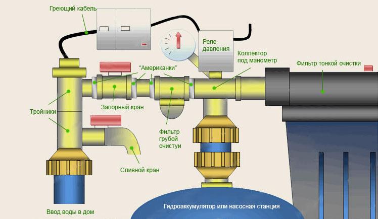 Элементы системы с гидроаккумулятором