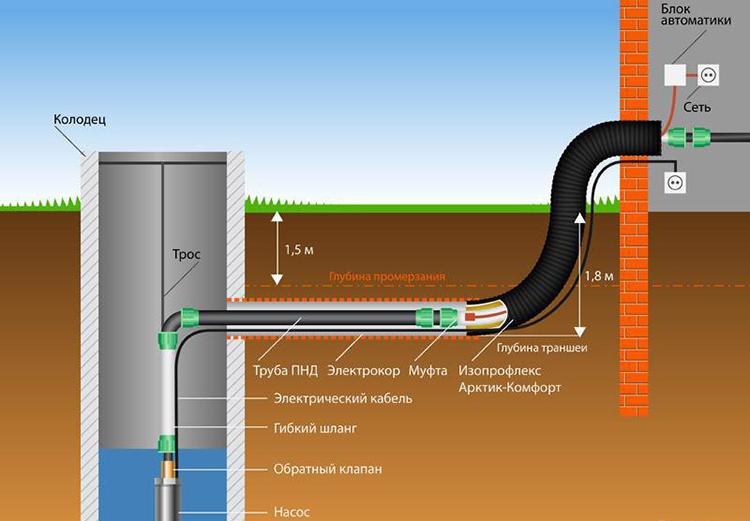 Устройство водопровода для частного дома