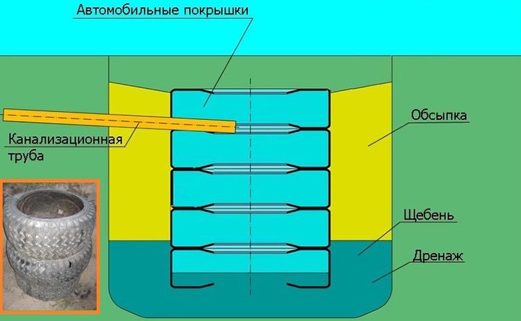 Организация системы водоотведения
