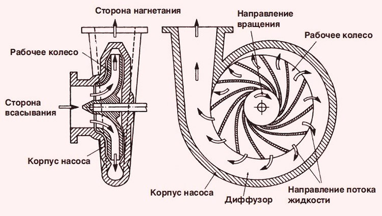 Конструкция водяной самовсасывающей помпы