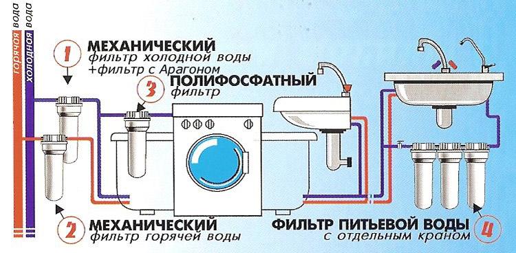 Очищение воды в квартире