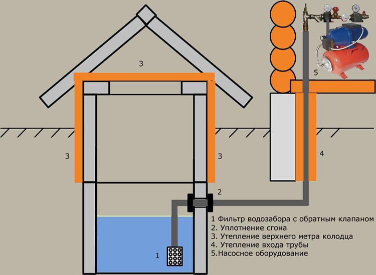 Схема дачного водопровода