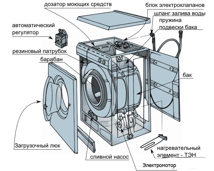 Фронтальный тип стиральных машин