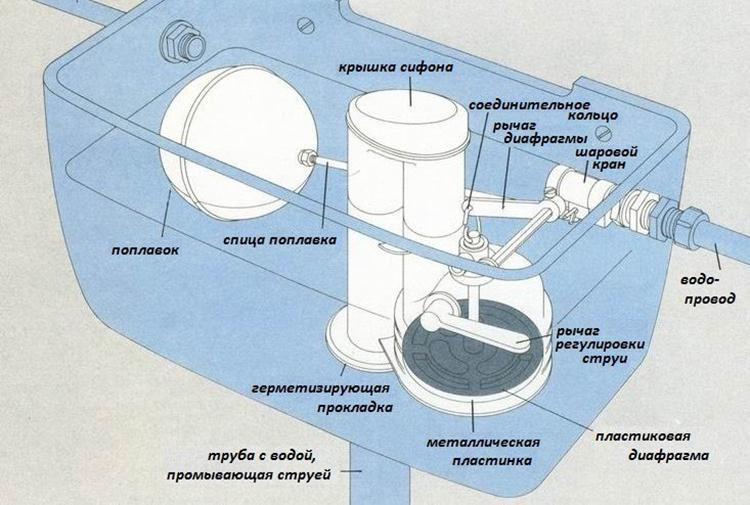 Устройство сливной арматуры
